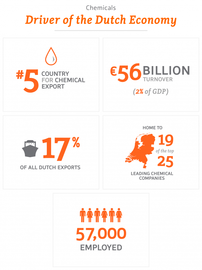 Chemicals – Driver of Dutch Economy