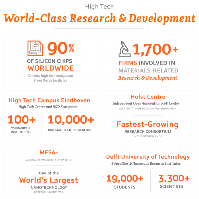 High Tech – World-Class Research & Innovation