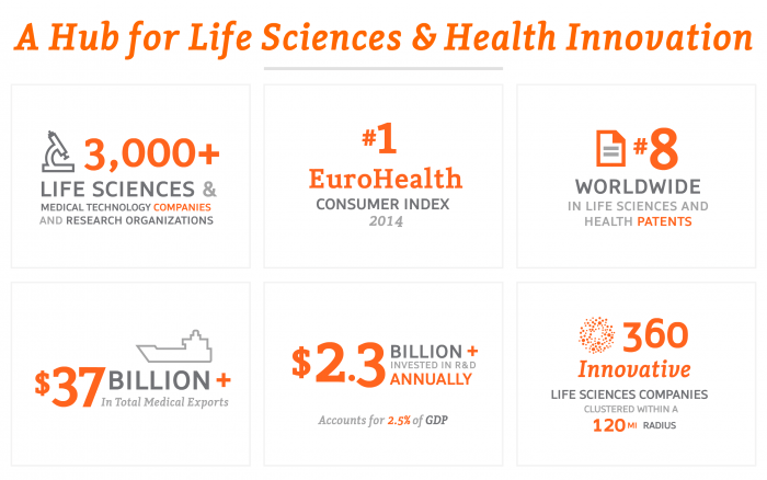 Life Sciences – A Hub for Life Sciences Innovations