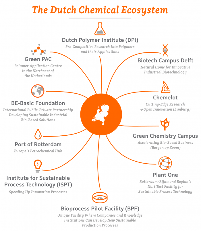 Chemicals – The Dutch Chemical Ecosystem